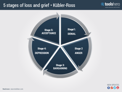 ToolsHero_5_stages_of_loss_and_grief_Kubler-Ross